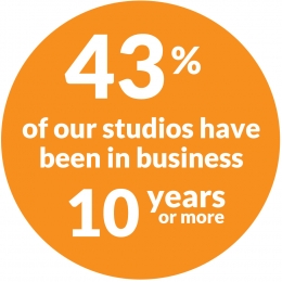 43% of our studios have been in business 10 years of more